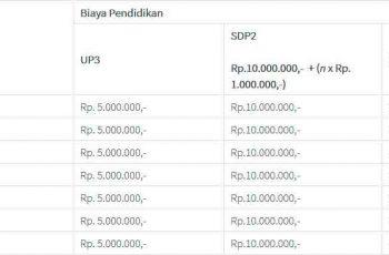 Biaya Kuliah di IT Telkom SUrabaya